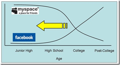 Myspace-Facebook-Trend